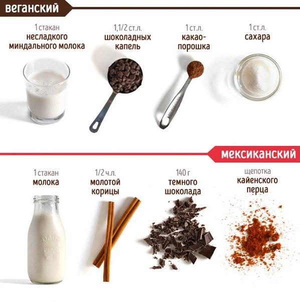 Горячий шоколад на молоке рецепт
